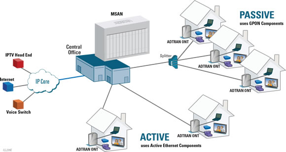 Adtran unlocks fttx network architectures at broadband for Architecture ftth