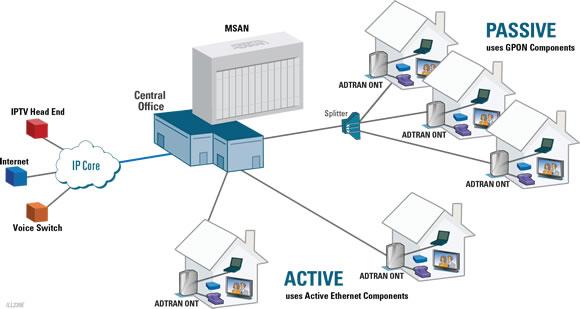 Adtran Unlocks Fttx Network Architectures At Broadband