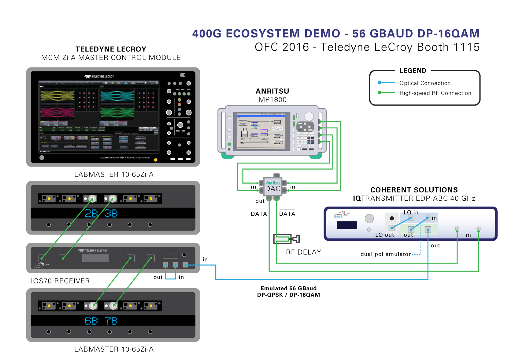 Teledyne LeCroy, Coherent Solutions, Anritsu and Oclaro showcase latest 400G test platform at OFC