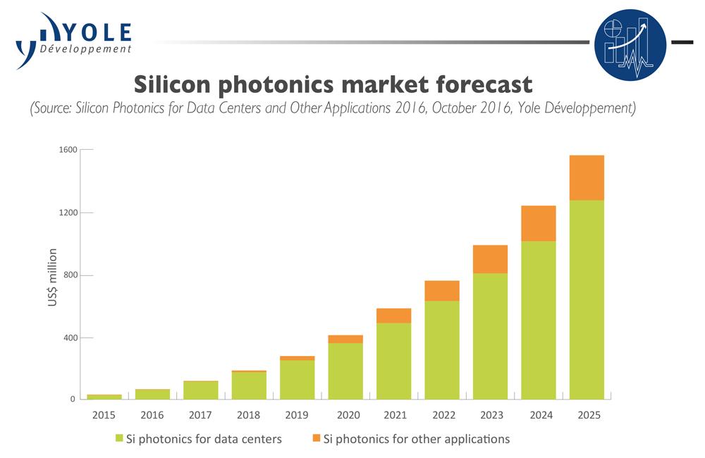 OC_Yole_siliconphotonics_market