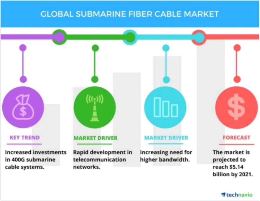 Technavio names top five vendors in submarine fibre cable