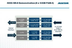 Four-channel VCSEL driver (MALD-38435) and TIA (MATA-38434) complement existing quad CDRs