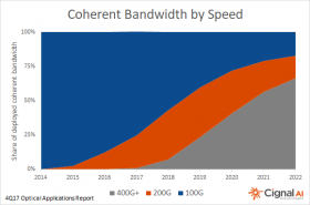 Coherent Bandwidth by Speed