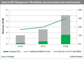 Year-over-year optical DataCentre Interconnect (DCI) hardware revenue grew by 26% globally, reaching $2.6 billion in 2017.