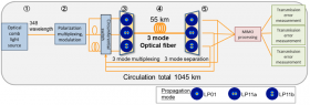 Japan's National Institute of Information and Communications Technology and Fujikura Claim World Record