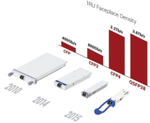 II-VI Fiture 1 - 100 Gbps DWDM Transceiver Evolution