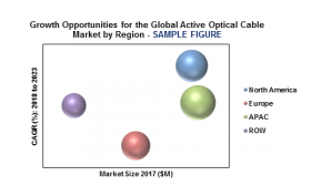 Growth Opportunities for the Global Active Optical Cable Market by Region