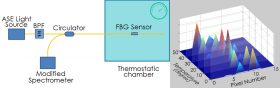 Fibre Bragg Grating technology-based temperature sensors remarkably Improved sensitivity, showing changes in temperature in a thermostatic chamber within a range of 0 ~ 50°C in increments of 10°C. Use of an FBG temperature sensor enhanced the spectral resolution of commercially available spectrometers in increments of 10°C.