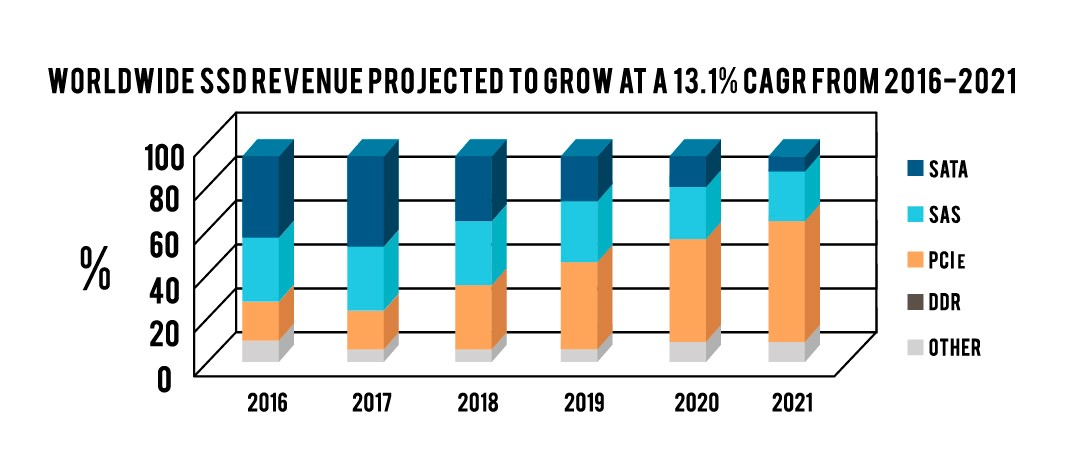 Worldwide-Revenue-Prohected-to-Grow-at-13.1